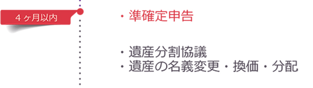 4ケ月以内 ・準確定申告 ・遺産分割協議 ・遺産の名義変更・換価・分配